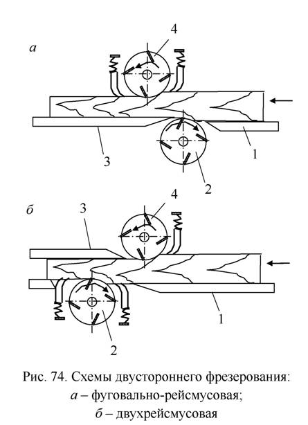 Станки выполняются по фуговально-рейсмусовой схеме или двухрейсмусовой схеме.
