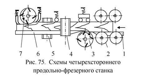 Четырехсторонний станок по дереву своими руками чертежи