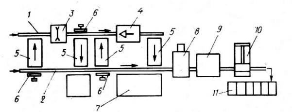 Схема переработки крупномерных отходов в упаковочную стружку: 1, 2 -конвейеры для отходов, 3 - пила для разделки...