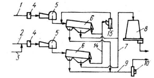 Рис.10.7. Схема переработки кусковых отходов в щепу : 1, 2, 3- конвейеры для отходов, 4 - металлоискатели.