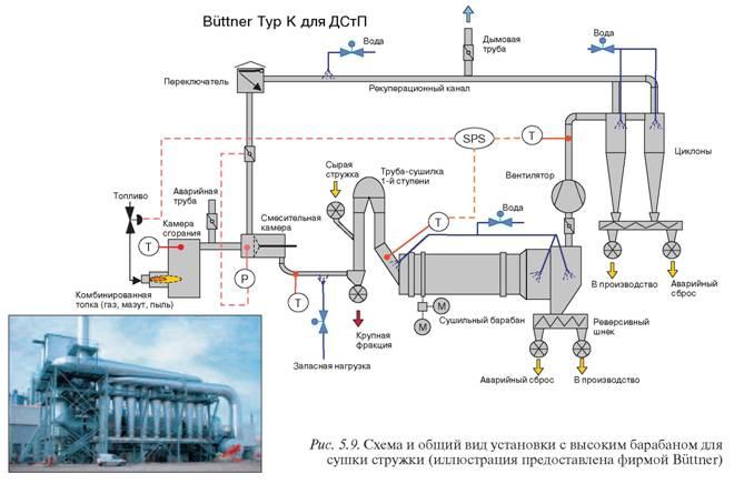Cхема и общий вид установки с высоким барабаном для сушки стружки (иллюстрация предоставлена фирмой Büttner) .