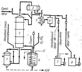 Схема получения этилацетата-сырца на НДА