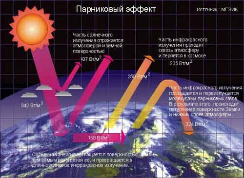 Защита атмосферы рефераты 2dipru